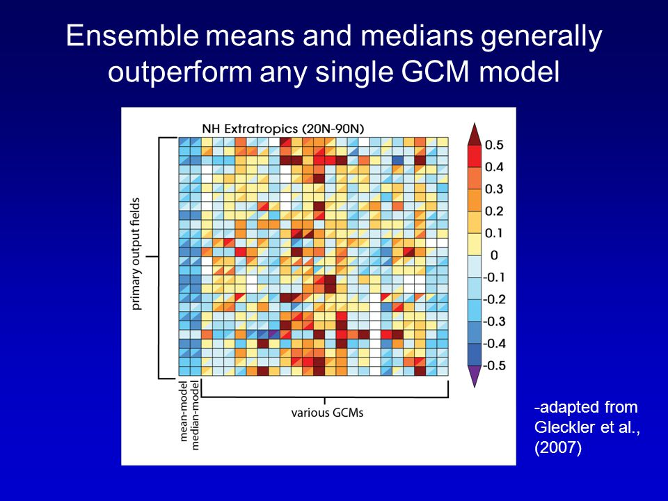 Ensemble means and medians generally outperform any single GCM model -adapted from Gleckler et al., (2007)
