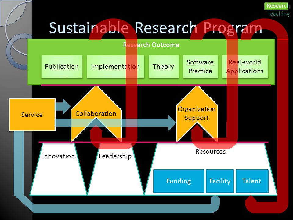 Sustainable Research Program Resources FundingFacilityTalent InnovationLeadership Research Outcome Publication Implementation Theory Software Practice Software Practice Real-world Applications Real-world Applications Organization Support Collaboration Service Research Teaching