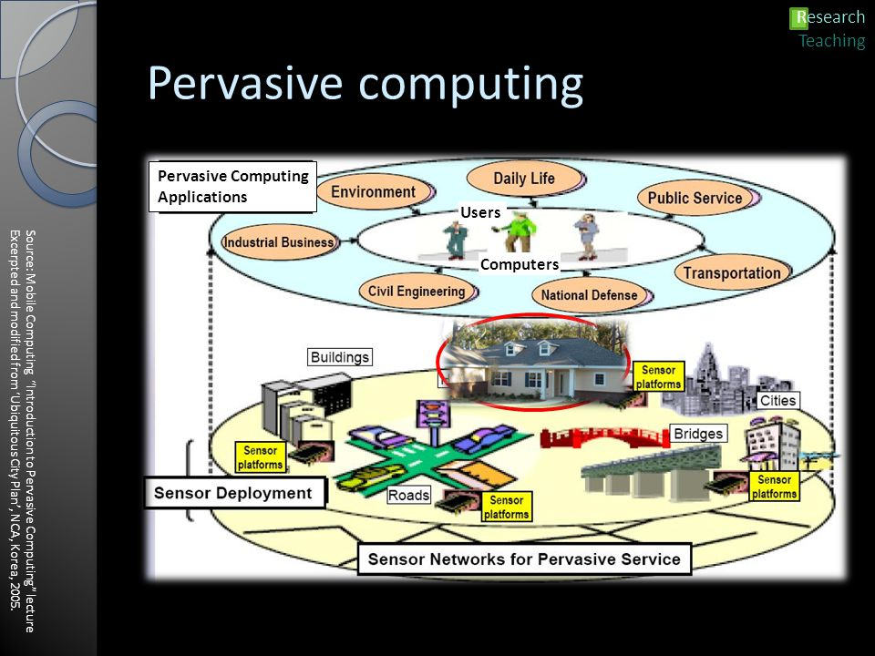 Pervasive computing Source: Mobile Computing Introduction to Pervasive Computing lectureExcerpted and modified from 'Ubiquitous City Plan', NCA, Korea, 2005.