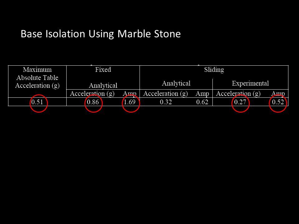 Base Isolation Using Marble Stone
