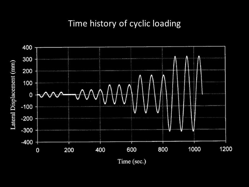 Time history of cyclic loading