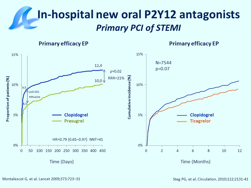 2 nd Co-primary endpoint No TIMI 3 flow in infarct-related artery