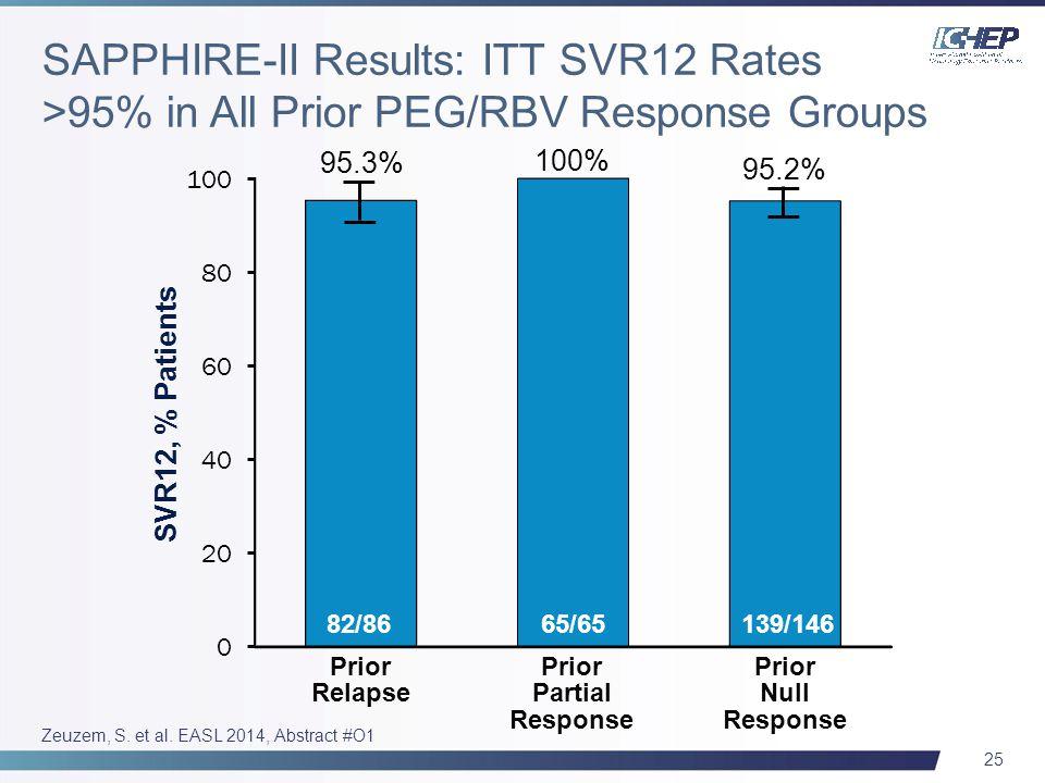 25 Zeuzem, S. et al. EASL 2014, Abstract #O1 SVR12, % Patients Prior Relapse 95.3% 100% 95.2% 82/8665/65139/146 Prior Partial Response Prior Null Resp