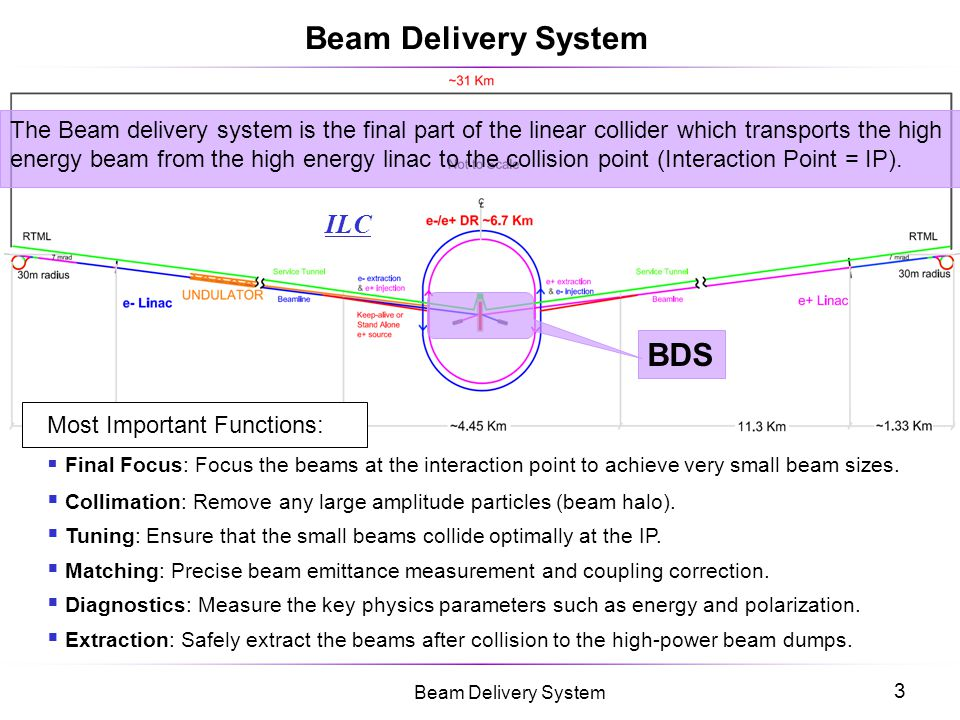 4 Beam Delivery System 14mr IR Final Focus E-collimator  -collimator Diagnostics Tune-up dump Beam Switch Yard Sacrificial collimators Extraction grid: 100m*1m Main dump Muon wall Tune-up & Emergency extraction Linac Exit ILC Beam Delivery System Layout (RDR)
