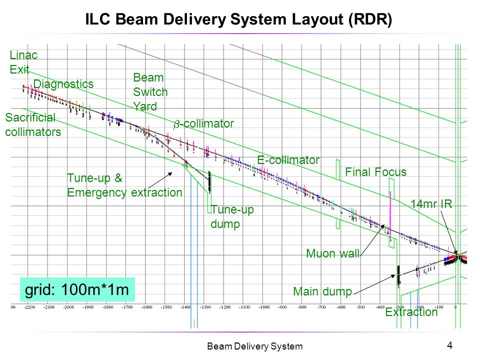45 Beam Delivery System Incoherent Beam-Beam Effect : Gaussian Flat Case Incoherent Beam-Beam Kick For flat Gaussian beams the incoherent beam-beam kick is given by: where is the complex error function.