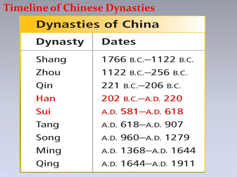 Timeline of Chinese Dynasties