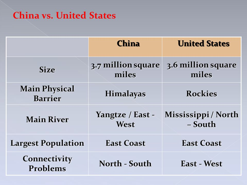 China China United States United States Size 3.7 million square miles 3.6 million square miles Main Physical Barrier HimalayasRockies Main River Yangtze / East - West Mississippi / North – South Largest Population East Coast Connectivity Problems North - South East - West China vs.