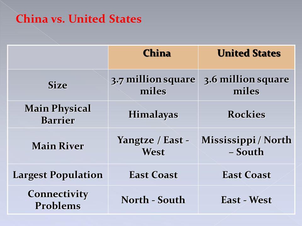 China China United States United States Size 3.7 million square miles 3.6 million square miles Main Physical Barrier HimalayasRockies Main River Yangt