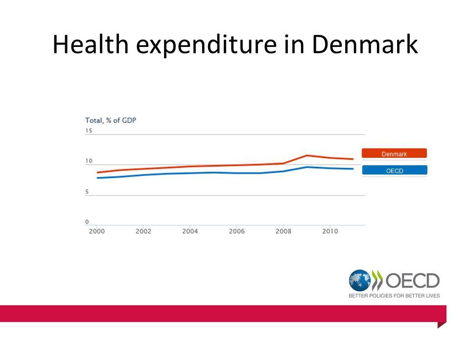 Health expenditure in Denmark