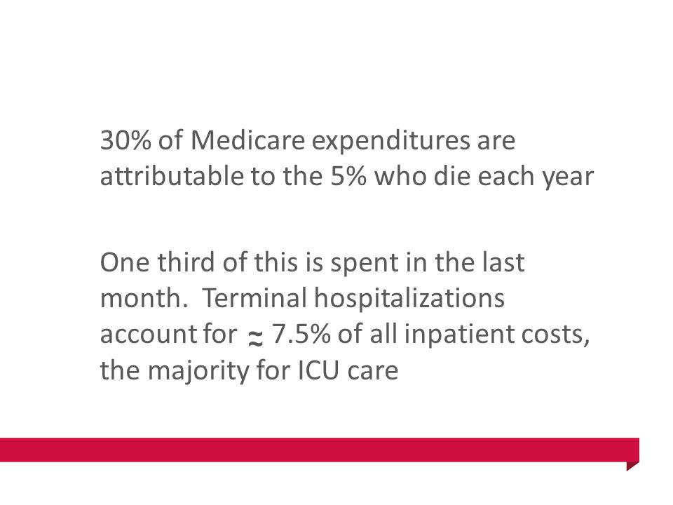 30% of Medicare expenditures are attributable to the 5% who die each year One third of this is spent in the last month.
