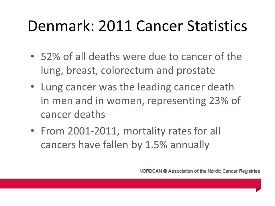 Denmark: 2011 Cancer Statistics 52% of all deaths were due to cancer of the lung, breast, colorectum and prostate Lung cancer was the leading cancer d