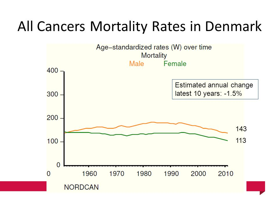 All Cancers Mortality Rates in Denmark 143 113 Estimated annual change latest 10 years: -1.5%