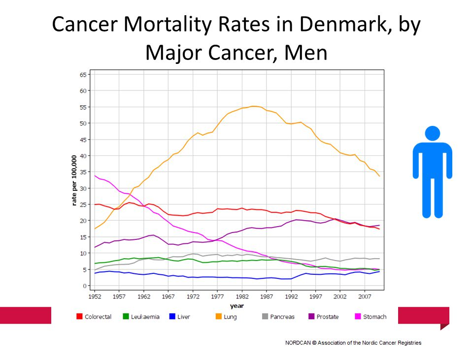 Cancer Mortality Rates in Denmark, by Major Cancer, Men