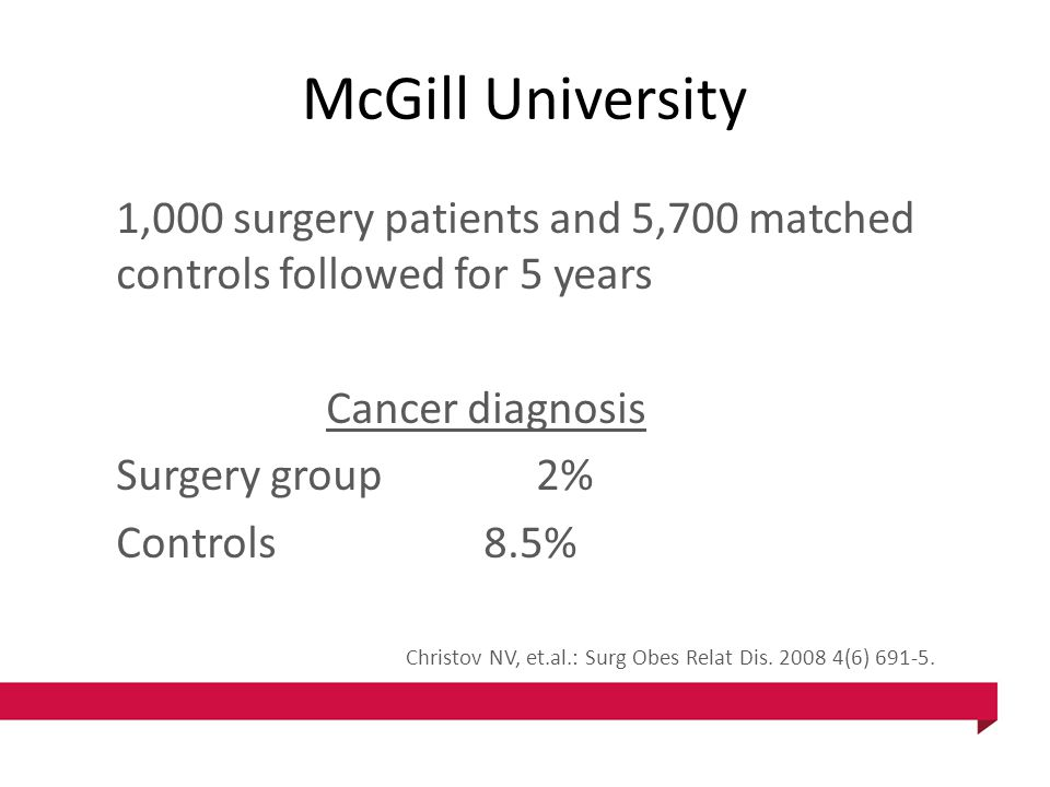 McGill University 1,000 surgery patients and 5,700 matched controls followed for 5 years Cancer diagnosis Surgery group2% Controls8.5% Christov NV, et.al.: Surg Obes Relat Dis.