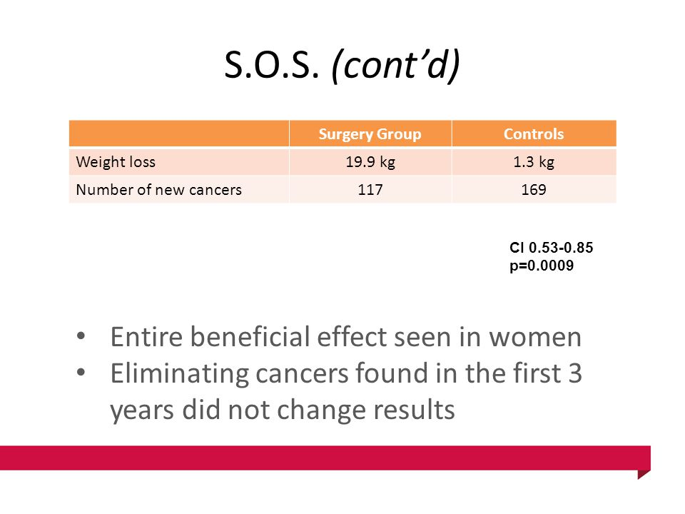 S.O.S. (cont'd) Surgery GroupControls Weight loss19.9 kg1.3 kg Number of new cancers117169 CI 0.53-0.85 p=0.0009 Entire beneficial effect seen in wome