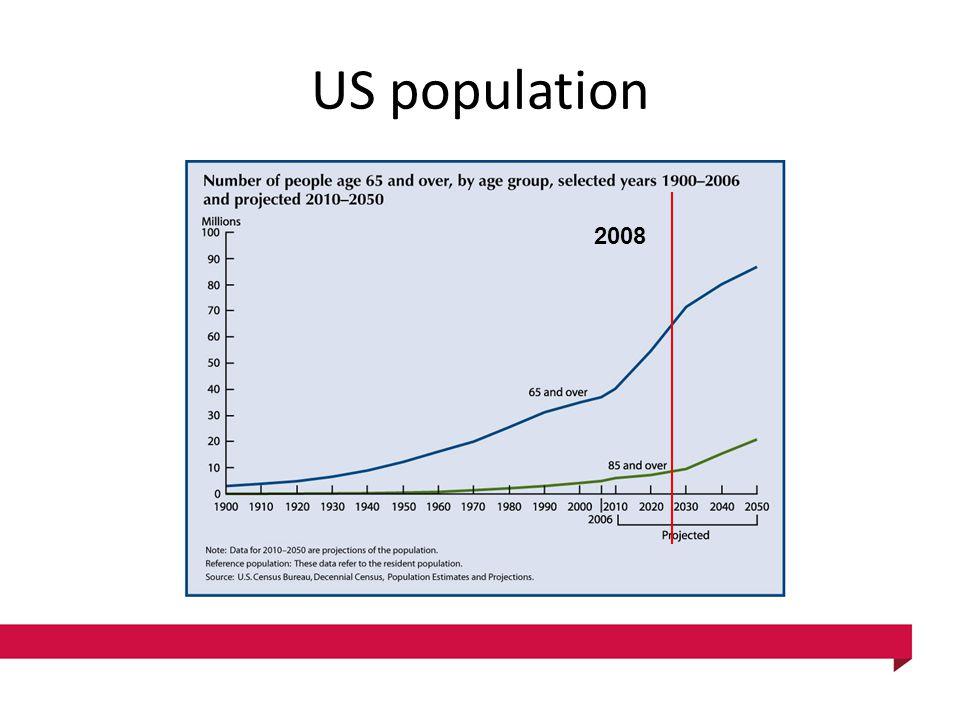US population 2008