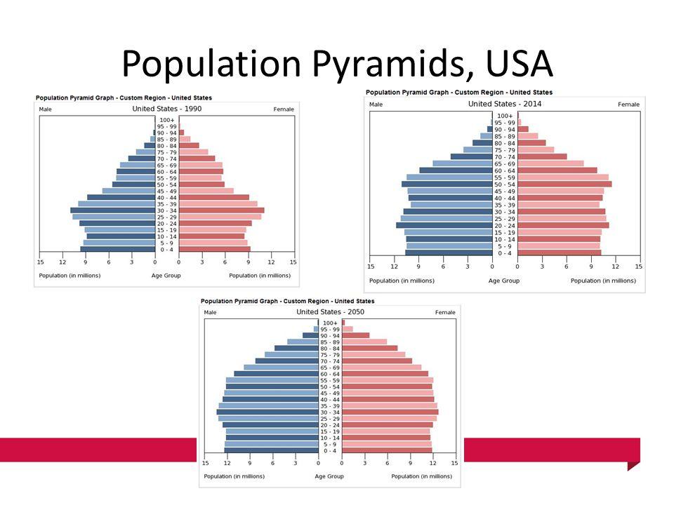 Population Pyramids, USA