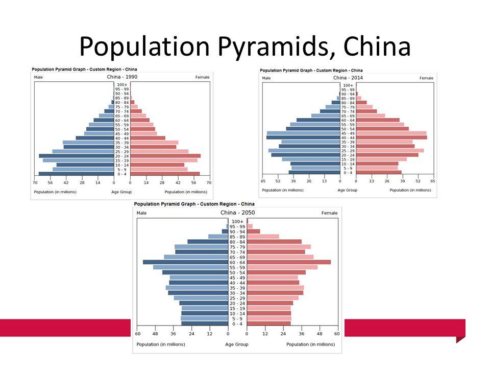 Population Pyramids, China