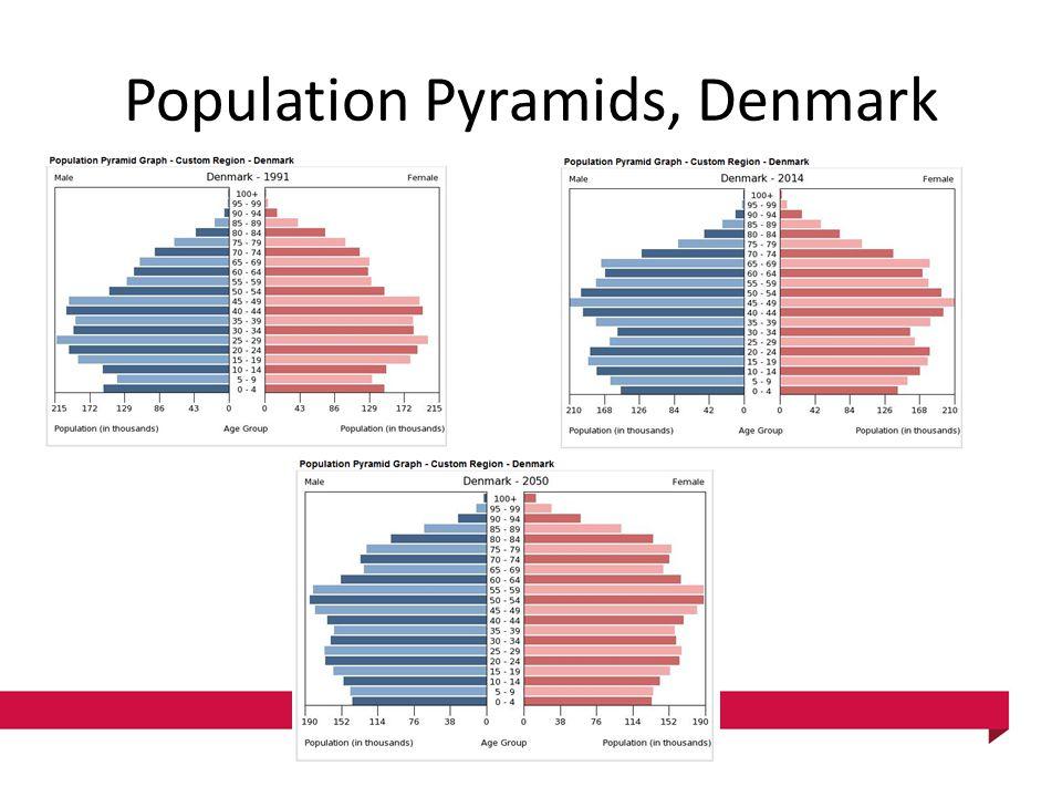 Population Pyramids, Denmark