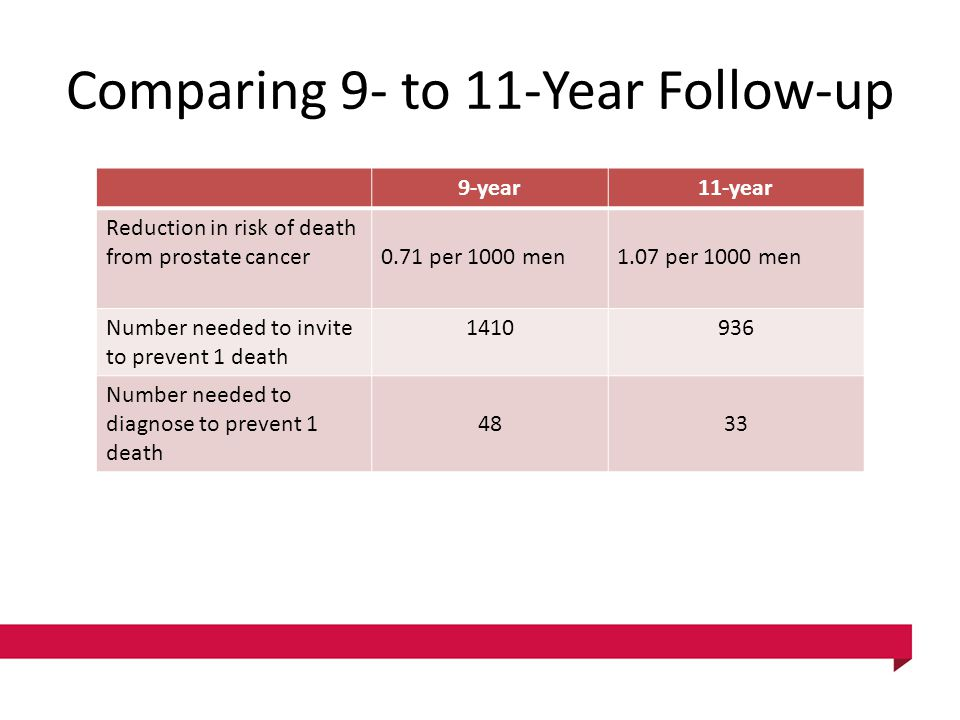 Comparing 9- to 11-Year Follow-up 9-year11-year Reduction in risk of death from prostate cancer0.71 per 1000 men1.07 per 1000 men Number needed to inv