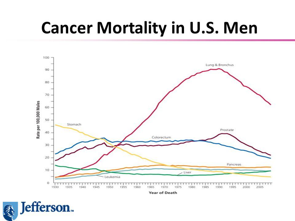 Cancer Mortality in U.S. Men