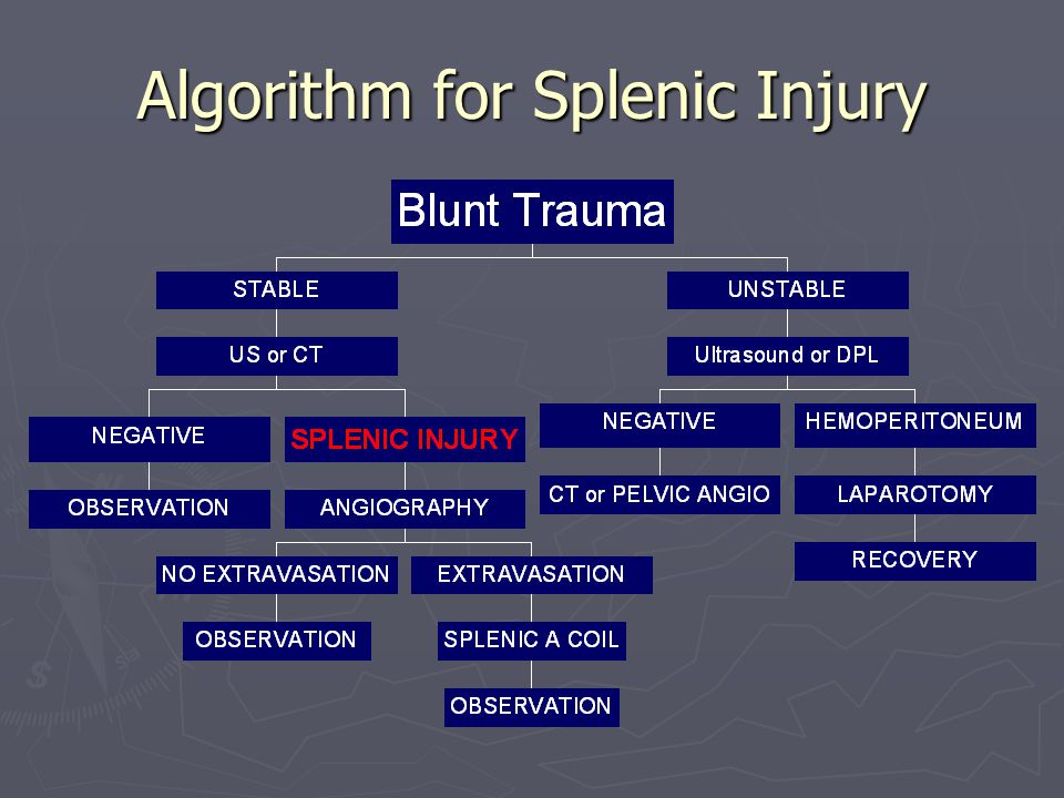 Algorithm for Splenic Injury