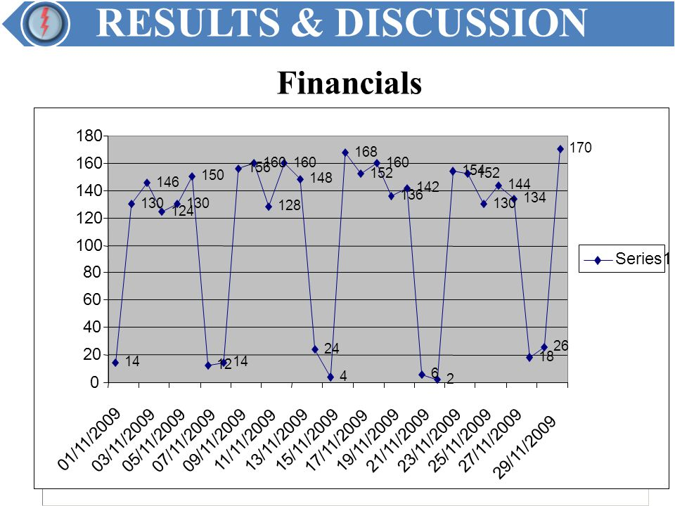 RESULTS & DISCUSSION Financials