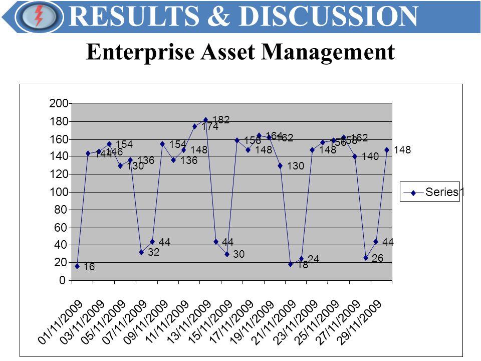 RESULTS & DISCUSSION Enterprise Asset Management