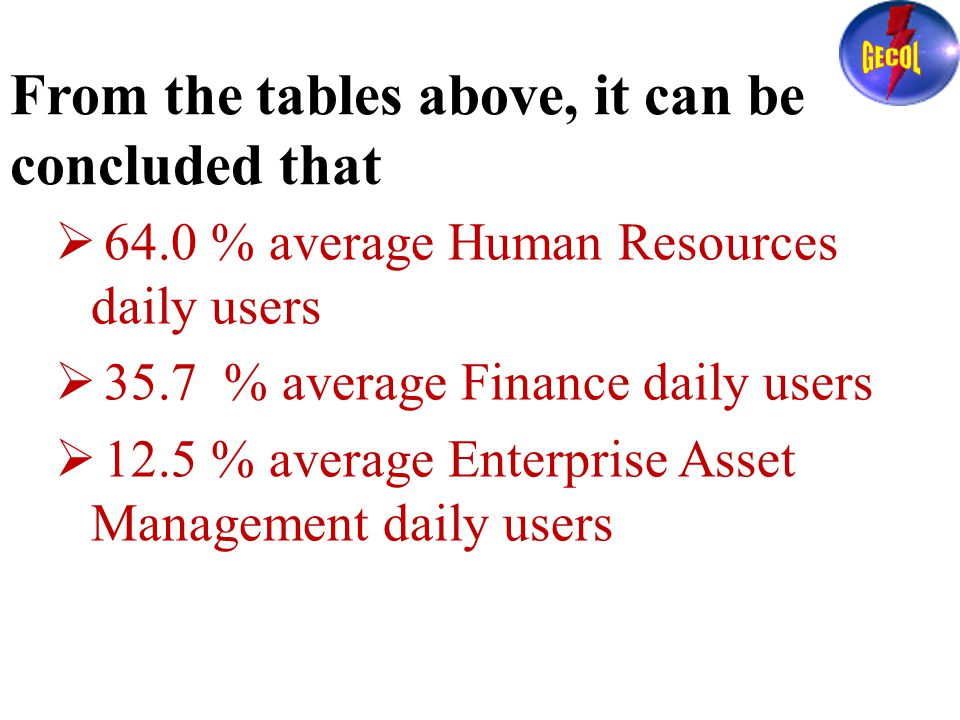 From the tables above, it can be concluded that  64.0 % average Human Resources daily users  35.7 % average Finance daily users  12.5 % average Enterprise Asset Management daily users