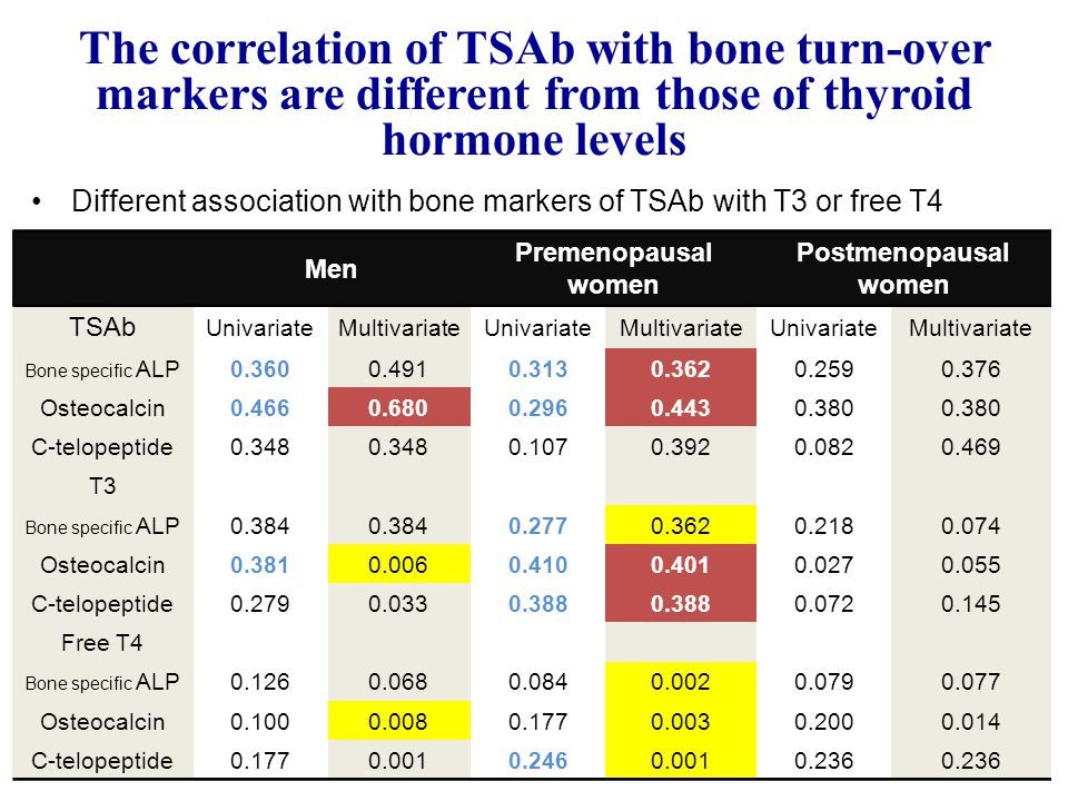 The correlation of TSAb with bone turn-over markers are different from those of thyroid hormone levels Different association with bone markers of TSAb with T3 or free T4 Men Premenopausal women Postmenopausal women TSAb UnivariateMultivariateUnivariateMultivariateUnivariateMultivariate Bone specific ALP0.3600.4910.3130.3620.2590.376 Osteocalcin0.4660.6800.2960.4430.380 C-telopeptide0.348 0.1070.3920.0820.469 T3 Bone specific ALP0.384 0.2770.3620.2180.074 Osteocalcin0.3810.0060.4100.4010.0270.055 C-telopeptide0.2790.0330.388 0.0720.145 Free T4 Bone specific ALP0.1260.0680.0840.0020.0790.077 Osteocalcin0.1000.0080.1770.0030.2000.014 C-telopeptide0.1770.0010.2460.0010.236