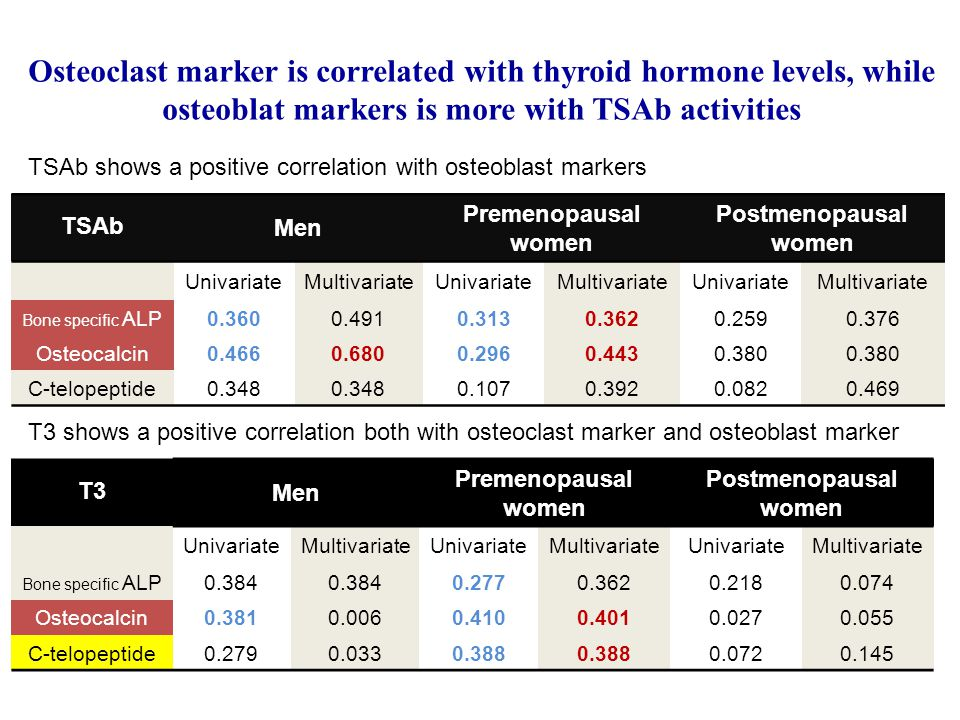 Osteoclast marker is correlated with thyroid hormone levels, while osteoblat markers is more with TSAb activities T3 Men Premenopausal women Postmenopausal women UnivariateMultivariateUnivariateMultivariateUnivariateMultivariate Bone specific ALP0.384 0.2770.3620.2180.074 Osteocalcin0.3810.0060.4100.4010.0270.055 C-telopeptide0.2790.0330.388 0.0720.145 TSAb Men Premenopausal women Postmenopausal women UnivariateMultivariateUnivariateMultivariateUnivariateMultivariate Bone specific ALP0.3600.4910.3130.3620.2590.376 Osteocalcin0.4660.6800.2960.4430.380 C-telopeptide0.348 0.1070.3920.0820.469 TSAb shows a positive correlation with osteoblast markers T3 shows a positive correlation both with osteoclast marker and osteoblast marker