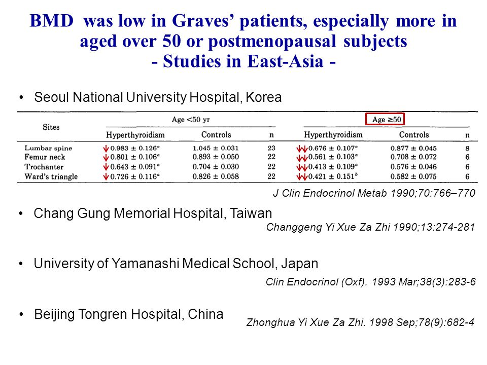 BMD was low in Graves' patients, especially more in aged over 50 or postmenopausal subjects - Studies in East-Asia - J Clin Endocrinol Metab 1990;70:7