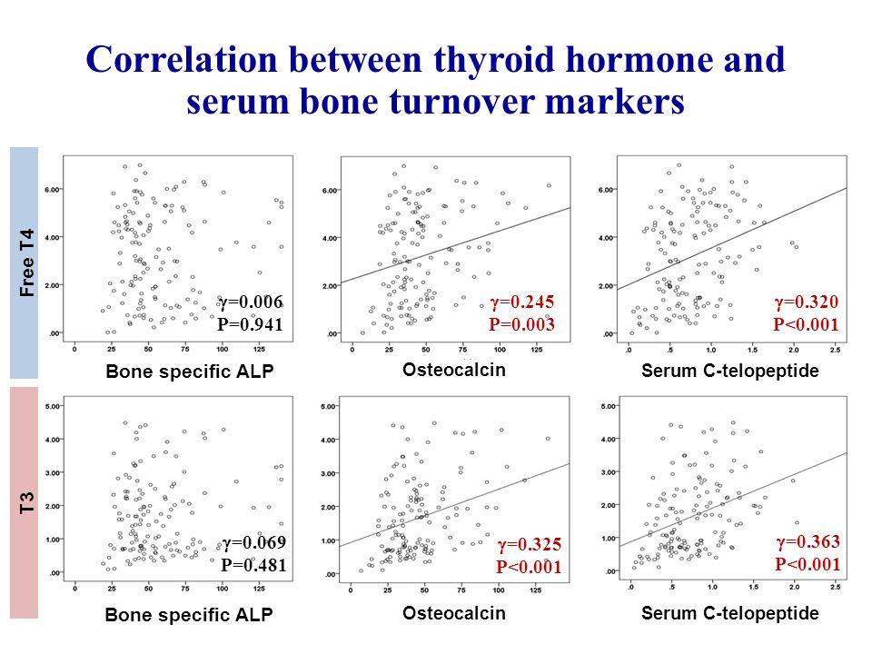  =0.006 P=0.941  =0.245 P=0.003  =0.320 P<0.001  =0.069 P=0.481  =0.325 P<0.001  =0.363 P<0.001 Free T4 Serum C-telopeptideOsteocalcin Bone specific ALP T3 Serum C-telopeptide Osteocalcin Bone specific ALP Correlation between thyroid hormone and serum bone turnover markers
