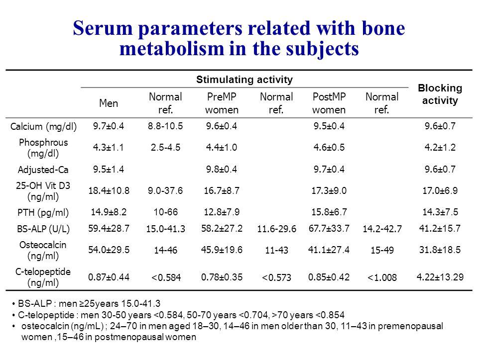 Stimulating activity Blocking activity Men Normal ref. PreMP women Normal ref. PostMP women Normal ref. Calcium (mg/dl)9.7 ±0.4 8.8-10.5 9.6 ±0.4 9.5