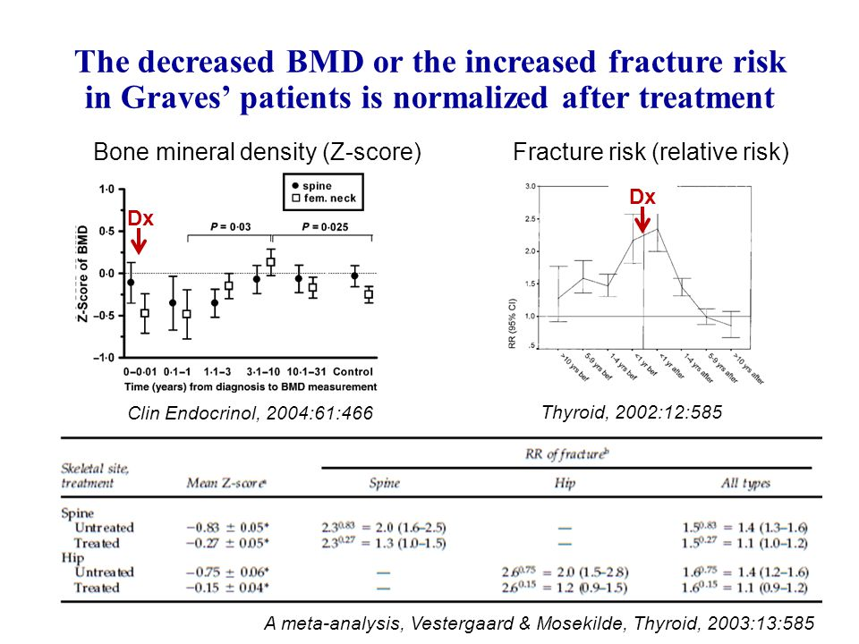 The decreased BMD or the increased fracture risk in Graves' patients is normalized after treatment A meta-analysis, Vestergaard & Mosekilde, Thyroid, 2003:13:585 Clin Endocrinol, 2004:61:466 Thyroid, 2002:12:585 Bone mineral density (Z-score)Fracture risk (relative risk) Dx