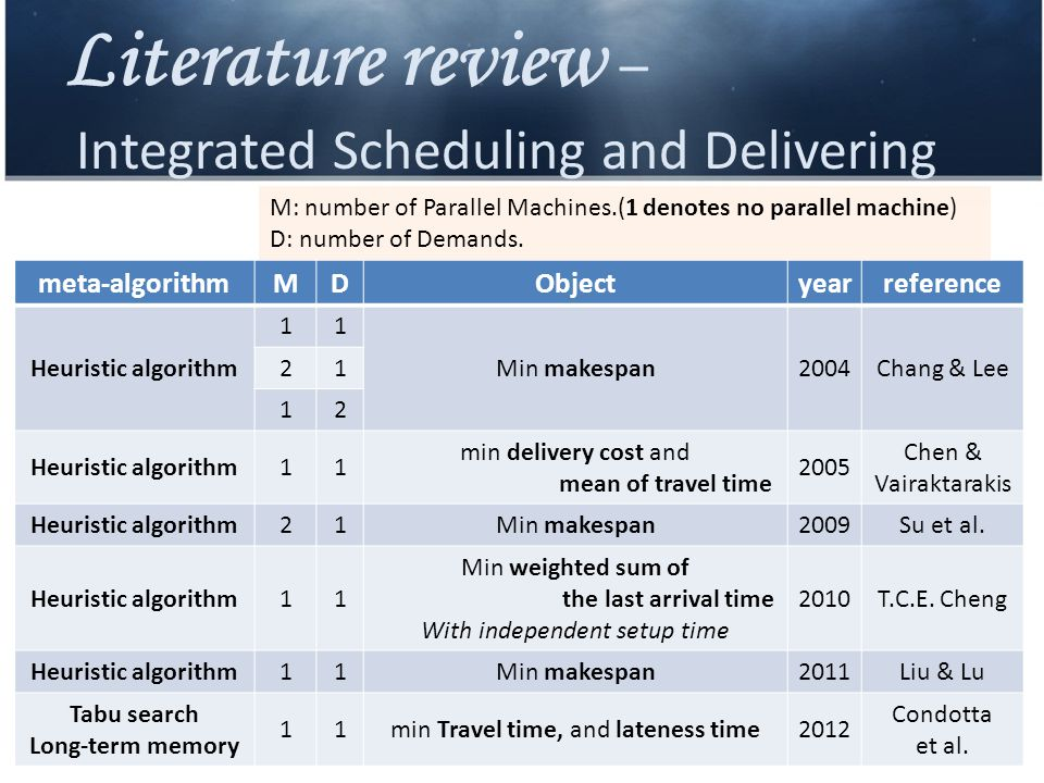 Literature review – Integrated Scheduling and Delivering meta-algorithmMDObjectyearreference Heuristic algorithm 11 Min makespan2004Chang & Lee 21 12