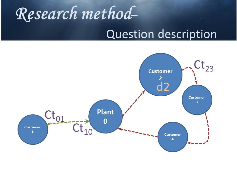Research method – Question description Plant 0 Customer 4 Customer 3 Customer 2 Customer 1 Ct 01 Ct 10 d2 Ct 23