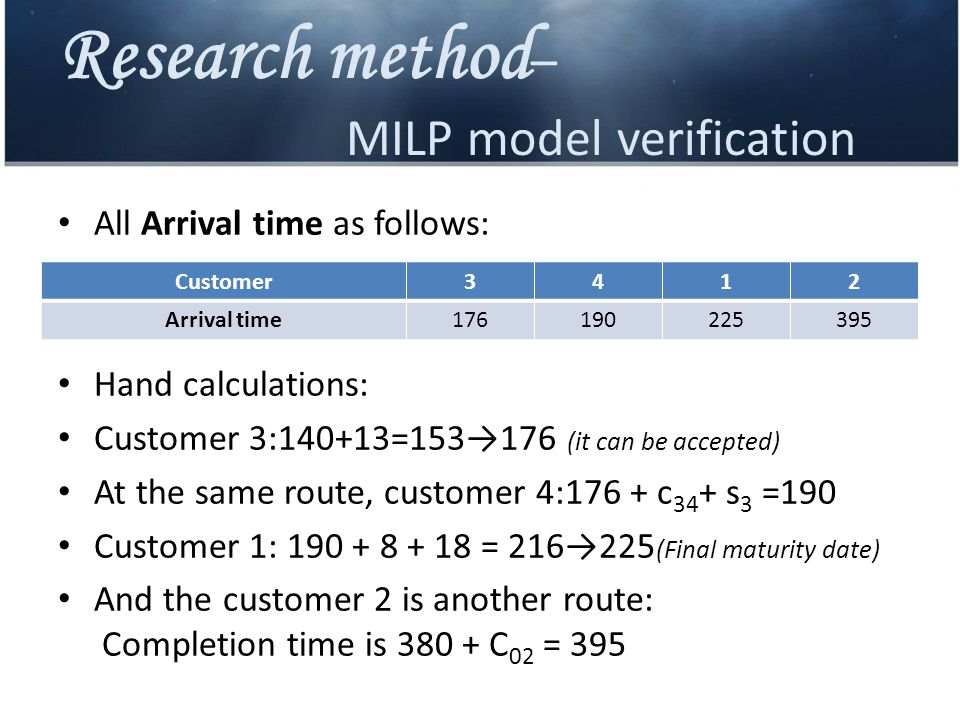 Research method – MILP model verification Customer3412 Arrival time176190225395 All Arrival time as follows: Hand calculations: Customer 3:140+13=153→176 (it can be accepted) At the same route, customer 4:176 + c 34 + s 3 =190 Customer 1: 190 + 8 + 18 = 216→225 (Final maturity date) And the customer 2 is another route: Completion time is 380 + C 02 = 395