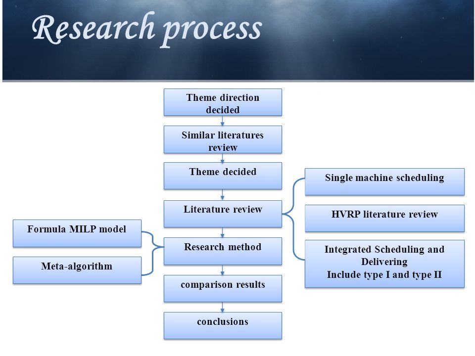 Research process Theme direction decided conclusions Similar literatures review Theme decided Single machine scheduling HVRP literature review Integrated Scheduling and Delivering Include type I and type II Integrated Scheduling and Delivering Include type I and type II Literature review Research method comparison results Formula MILP model Meta-algorithm