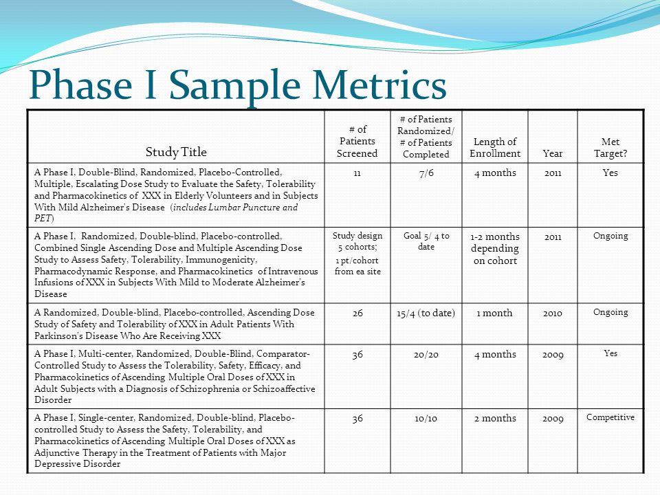 Phase I Sample Metrics Study Title # of Patients Screened # of Patients Randomized/ # of Patients Completed Length of EnrollmentYear Met Target? A Pha