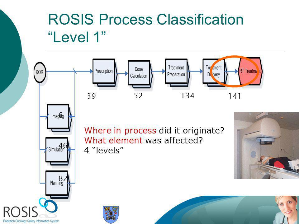 ROSIS Process Classification Level 1 141 134 46 6 82 39 52 Where in process did it originate.