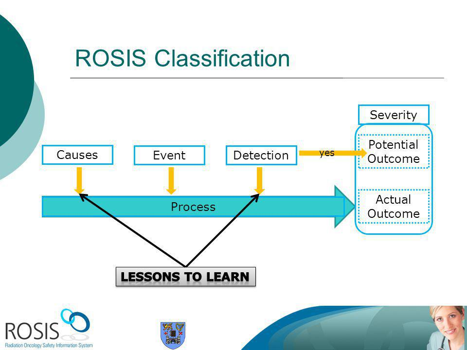 ROSIS Classification Actual Outcome Process EventCauses Severity Potential Outcome yes Detection