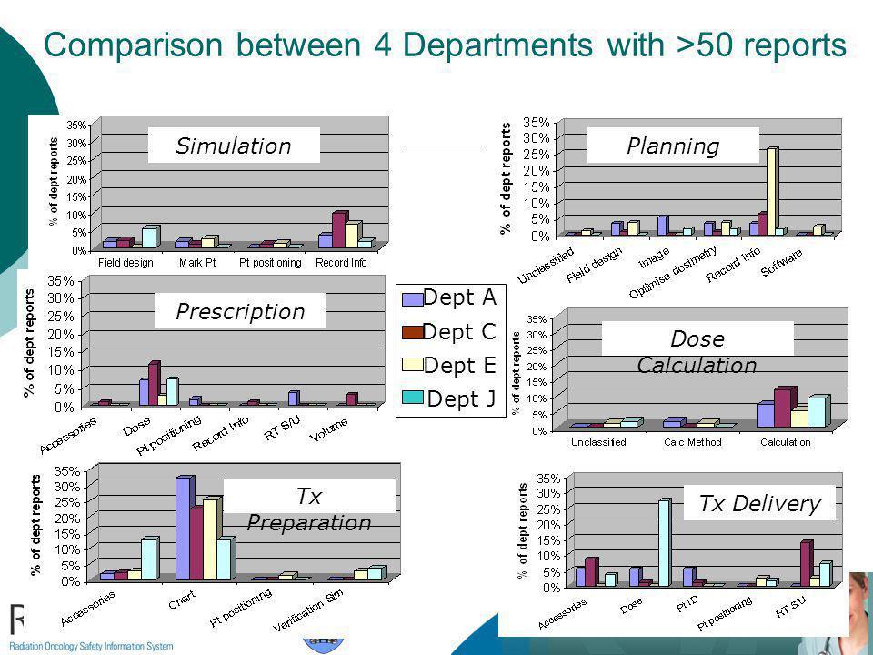 Comparison between 4 Departments with >50 reports Dept A Dept C Dept E Dept J Simulation Prescription Planning Dose Calculation Tx Preparation Tx Delivery
