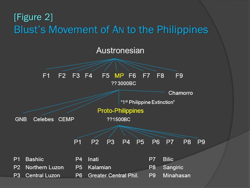 "[Figure 2] Blust's Movement of A N to the Philippines Austronesian F1F2F3F4F5MPF6F7F8F9 ?? 3000BC Chamorro ""1 st Philippine Extinction"" Proto-Philippi"