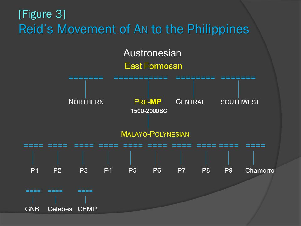 [Figure 3] Reid's Movement of A N to the Philippines Austronesian East Formosan ======= ========================== N ORTHERN P RE -MPC ENTRALSOUTHWEST 1500-2000BC M ALAYO -P OLYNESIAN ======== ============ ==== ============ ==== P1P2P3P4P5P6P7P8P9Chamorro ======== ==== GNBCelebesCEMP