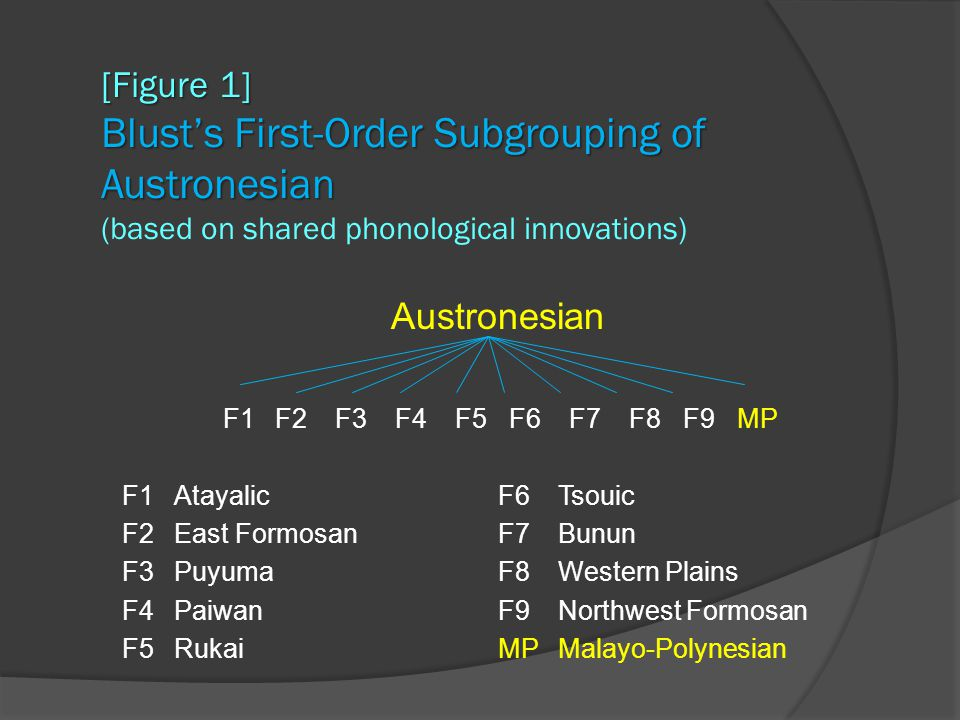 Beyond the Philippines  A three-way split as speakers of Austronesian languages moved south from the Philippines Blust 2009).