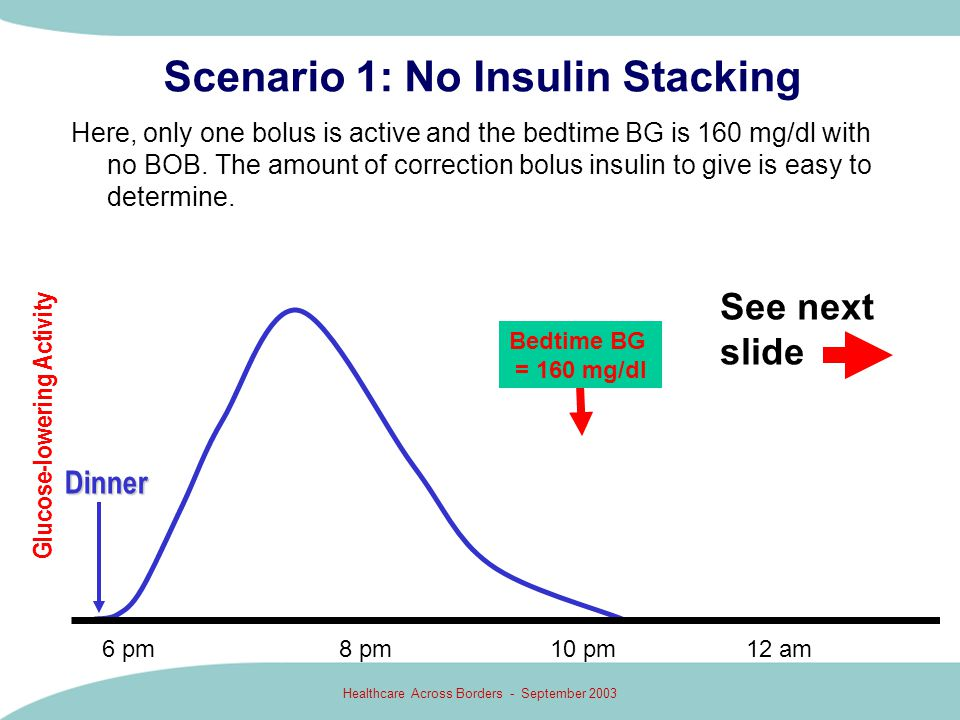 Healthcare Across Borders - September 2003 Scenario 1: No Insulin Stacking Here, only one bolus is active and the bedtime BG is 160 mg/dl with no BOB.
