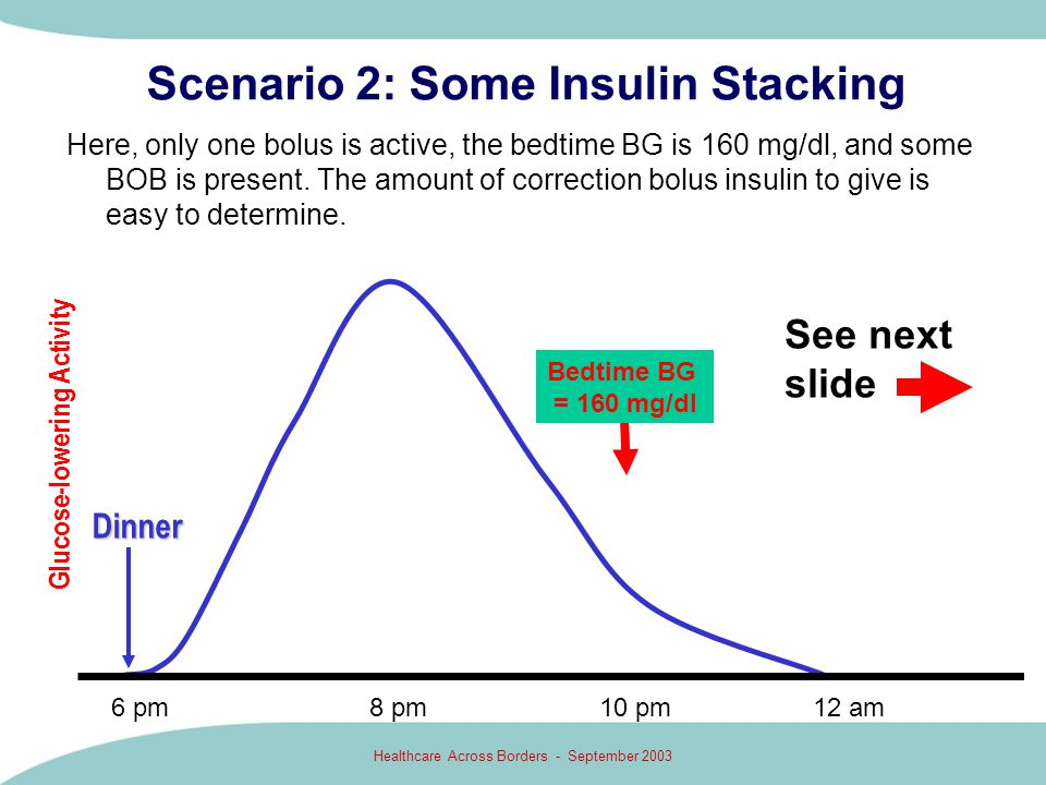 Healthcare Across Borders - September 2003 Scenario 2: Some Insulin Stacking Here, only one bolus is active, the bedtime BG is 160 mg/dl, and some BOB