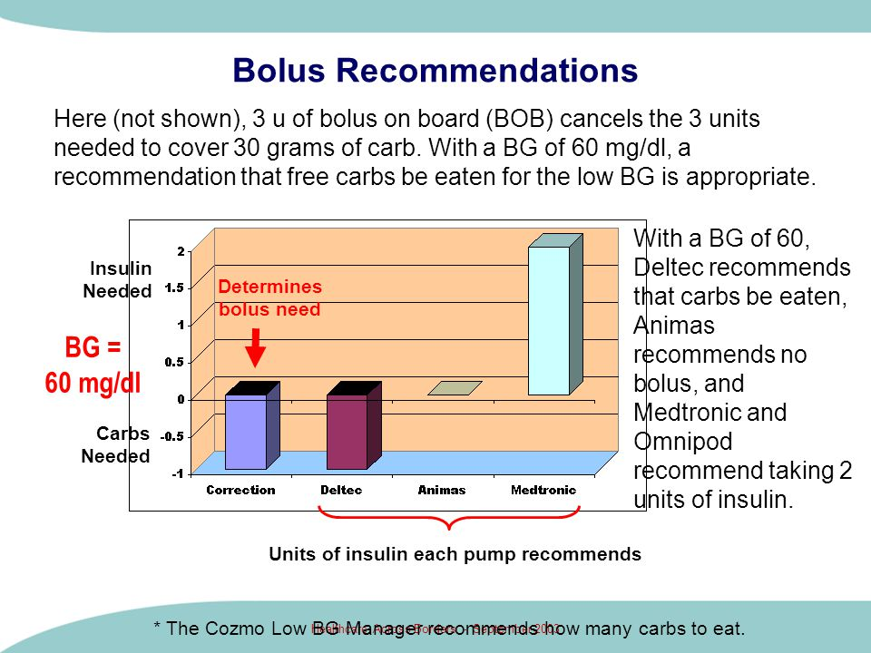 Healthcare Across Borders - September 2003 Bolus Recommendations Here (not shown), 3 u of bolus on board (BOB) cancels the 3 units needed to cover 30