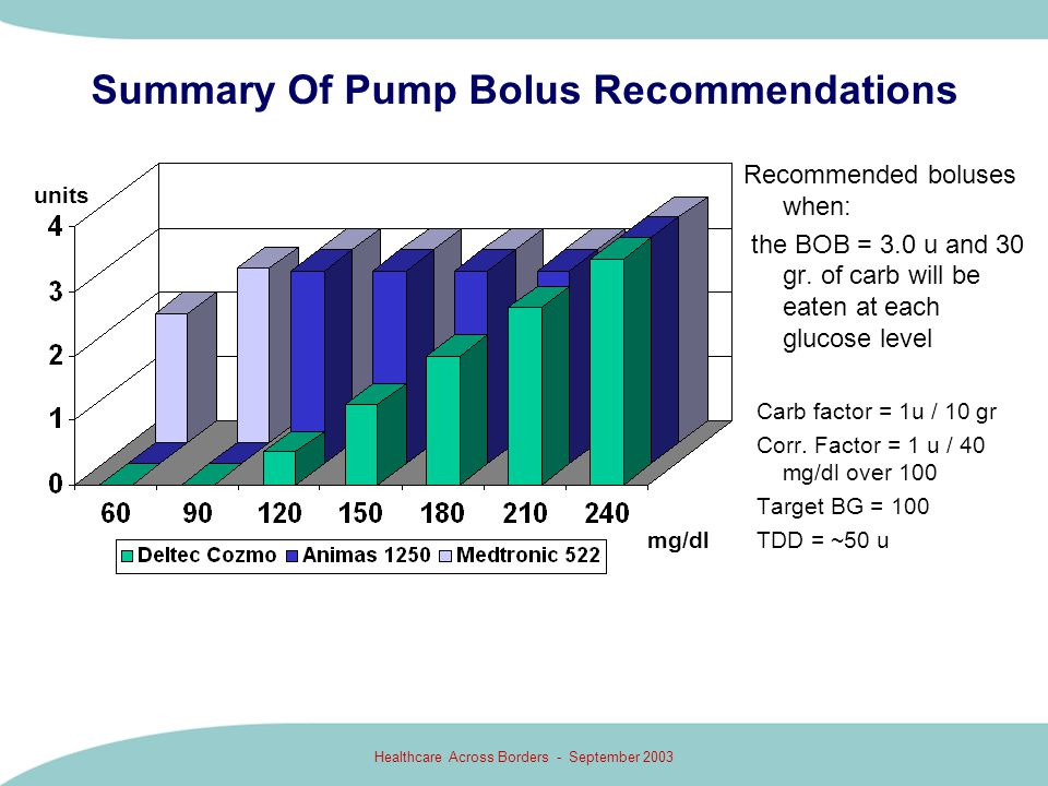 Healthcare Across Borders - September 2003 Summary Of Pump Bolus Recommendations Recommended boluses when: the BOB = 3.0 u and 30 gr. of carb will be